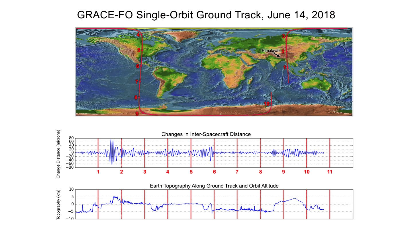 Along the satellites' ground track (top), the inter-spacecraft distance between them changes as the mass distribution underneath (i.e., from mountains, etc.) varies. The small changes measured by the Laser Ranging Interferometer (middle) agree well with topographic features along the orbit (bottom).