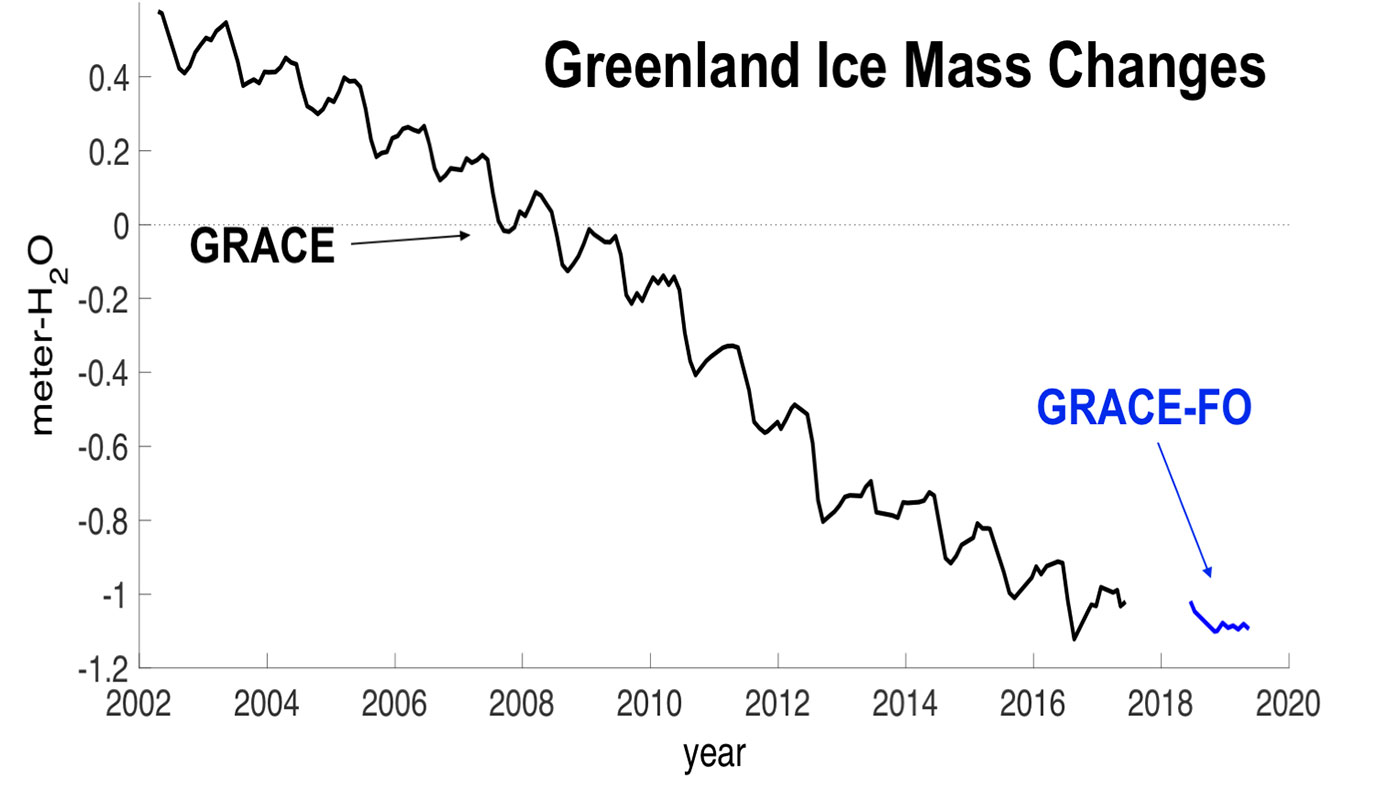 Greenland Ice Mass Changes