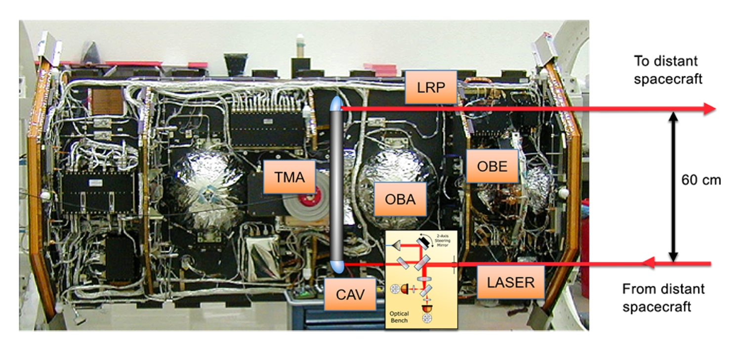 The Laser Ranging Interferometer instrument is shown inside the spacecraft.