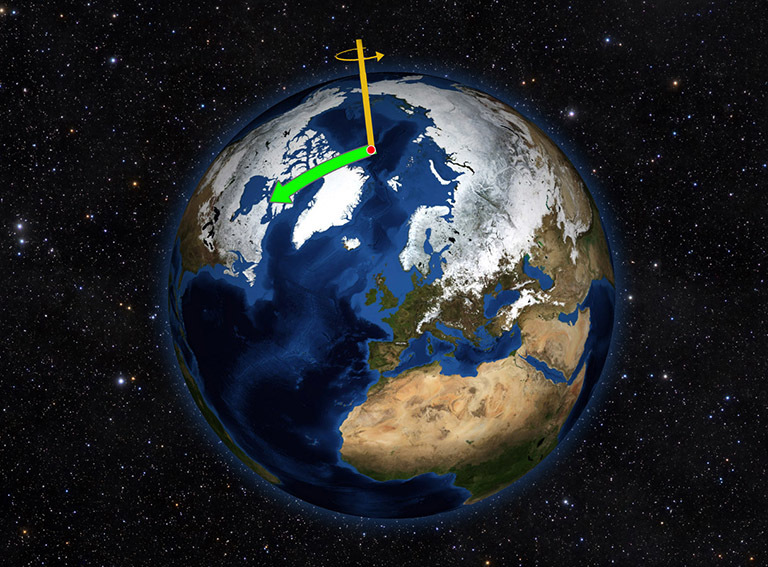 Earth does not always spin on an axis running through its poles. Instead, it wobbles irregularly over time, drifting toward North America throughout most of the 20th Century (green arrow).