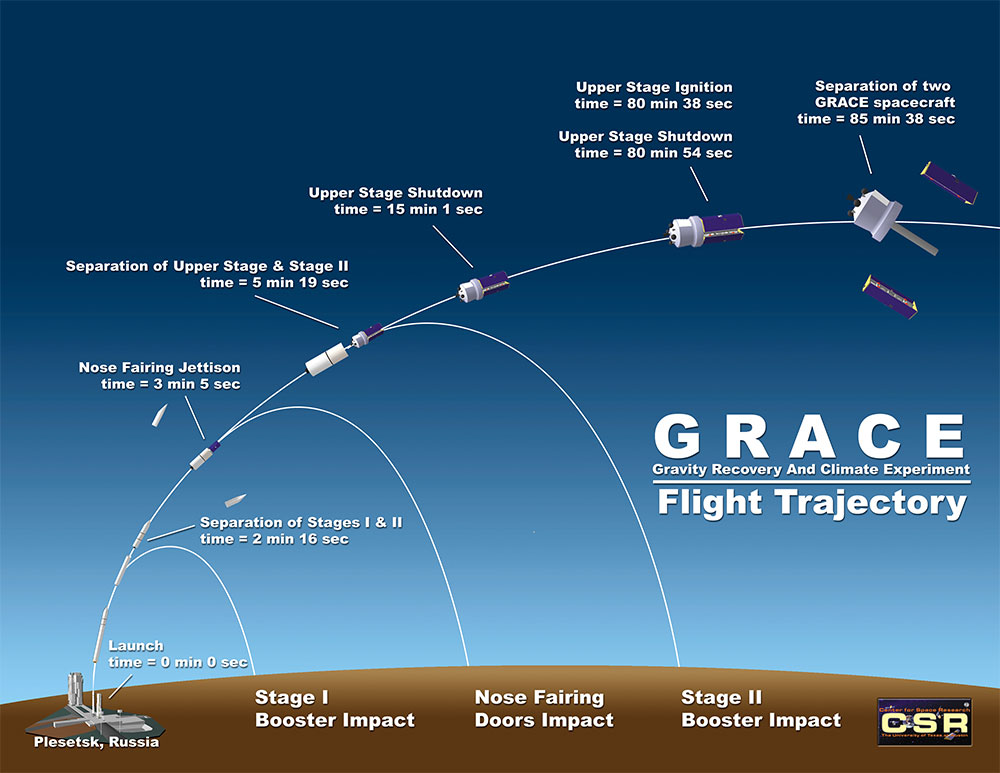 GRACE Flight Trajectory Illustration