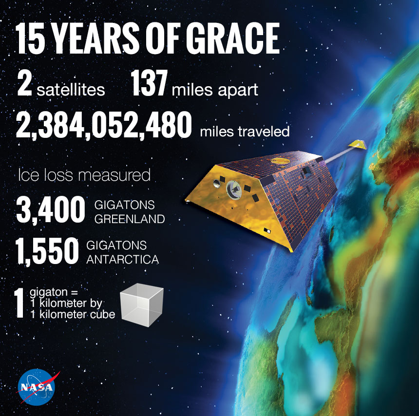 The GRACE mission launched in 2002, changing our understanding of Earth.
